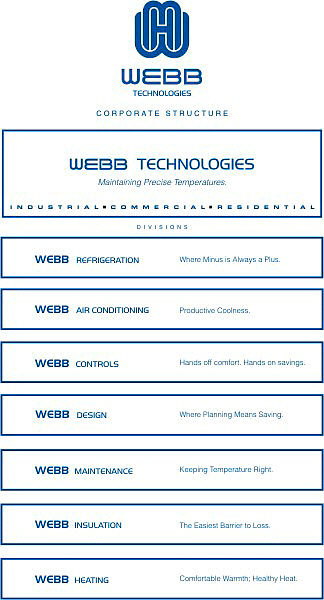 Webb Technologies Identity-Corporate Structure
